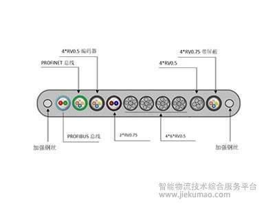 JEMATIC高柔韧垂直扁平电缆TVVBPG