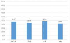 《2020年7月中国通用仓储市场动态报告》发布!