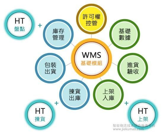 erp系统和wms系统区别在哪?不仅仅是概念不同!