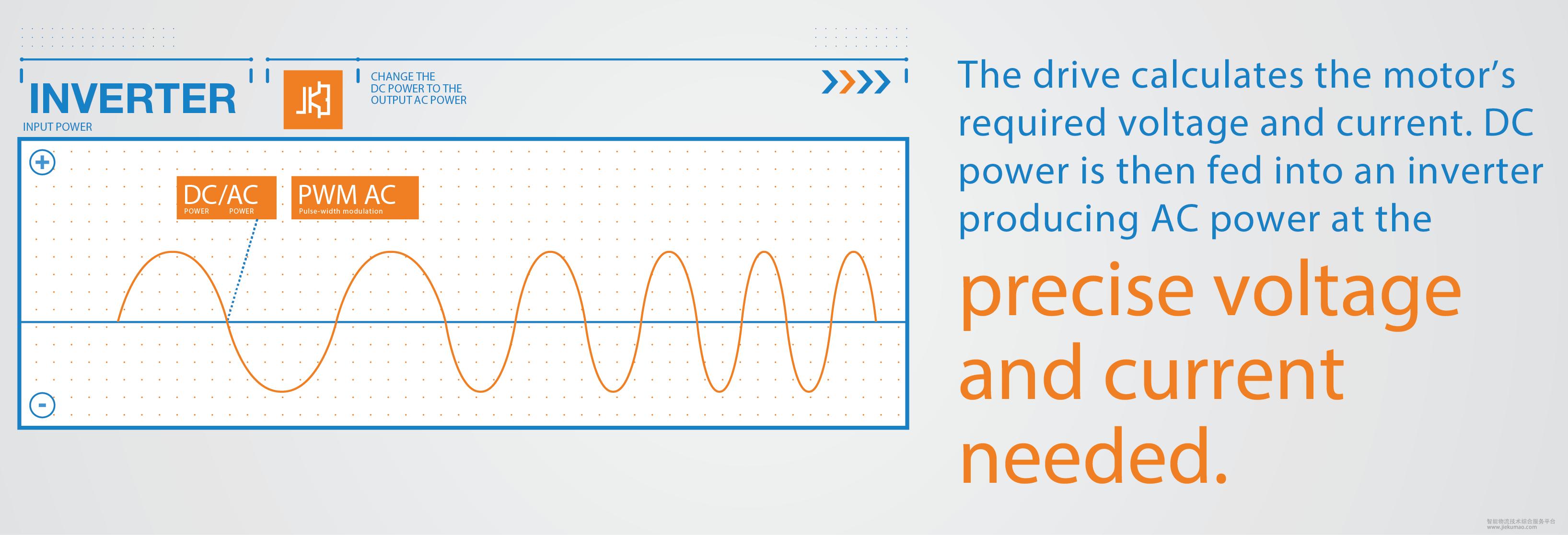 逆变器将直流电转化为交流电