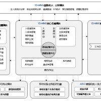 鱼蛋物联YUUDNN  RFID仓储管理软件WMS