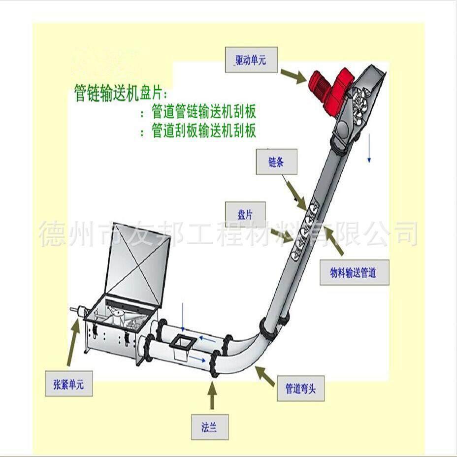 管道管链刮板输送机刮板